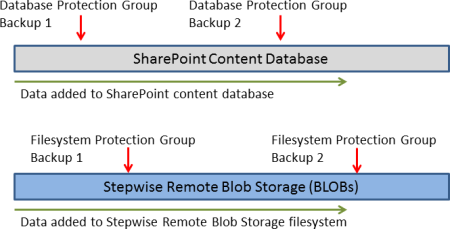 Data Protection Groups for SharePoint 2010 and Remote Blob Storage