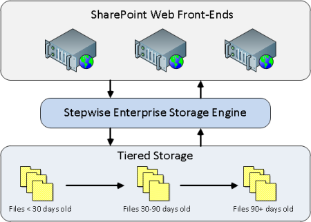 Remote Blob Storage with Stepwise externalises SharePoint documents to cheaper storage